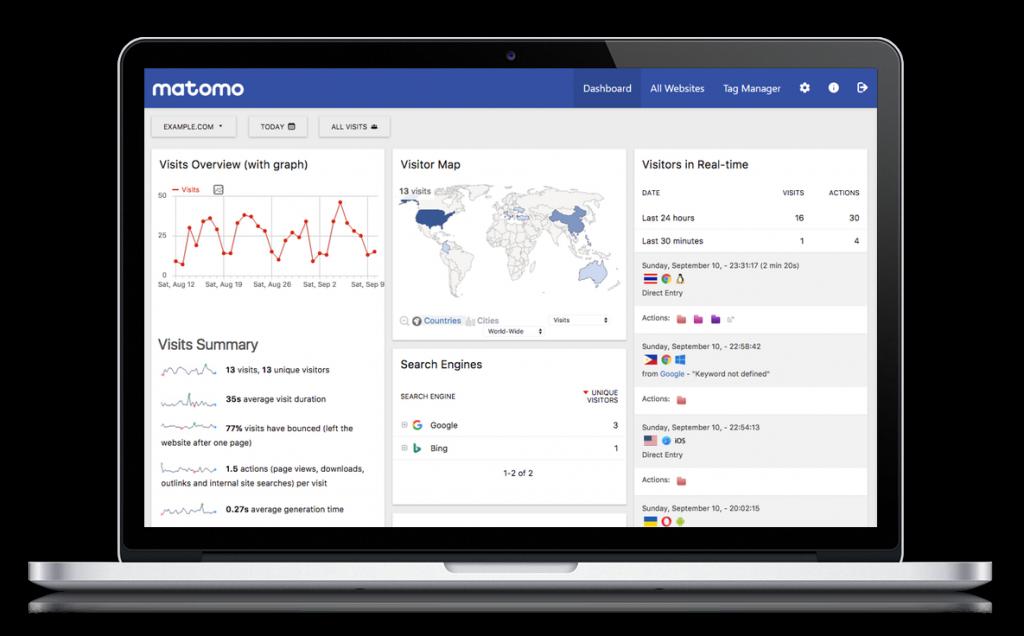 Matomo Analytics؛ برترین جایگزین گوگل آنالتیکز برای تجزیه و تحلیل بازدیدهای سایت 9